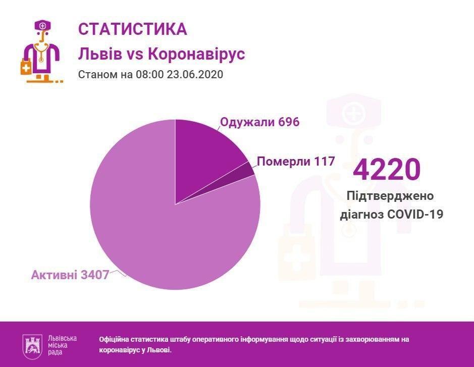 Коронавірус у Львівській області станом на 23 червня