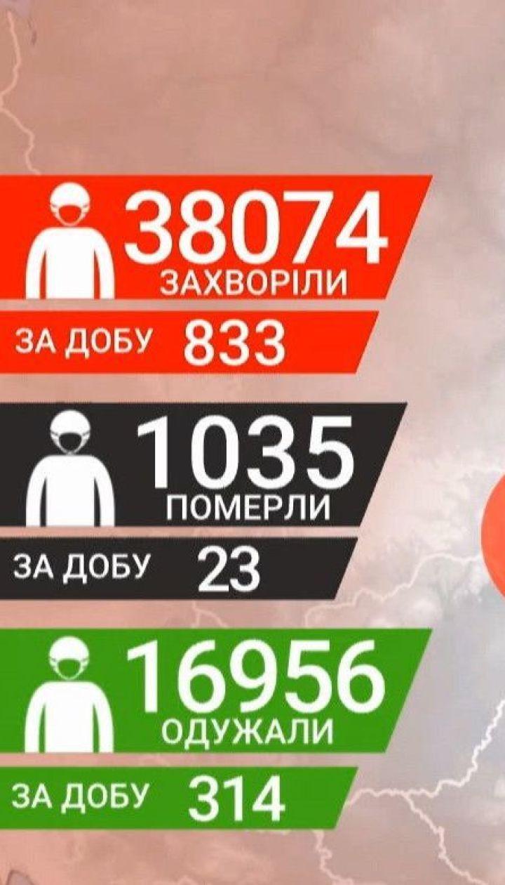 Загальна кількість заражених коронавірусом в Україні перевищила 38 тисяч осіб
