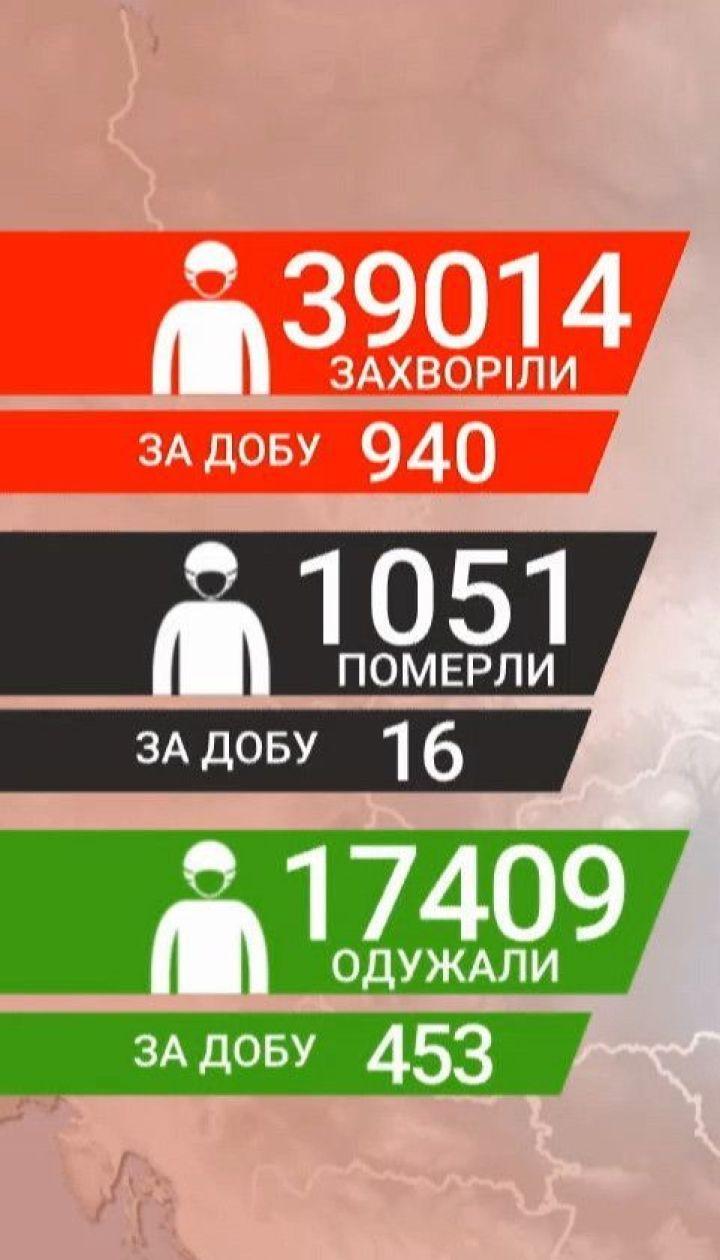 Дані МОЗу: в Україні за добу 940 нових випадків інфікування COVID-19