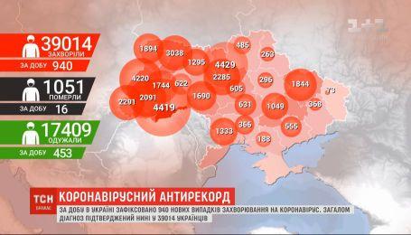 Данные Минздрава: в Украине за сутки 940 новых случаев инфицирования COVID-19