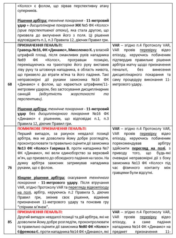 аналіз суддівського комітету по матчу Динамо - Колос_2