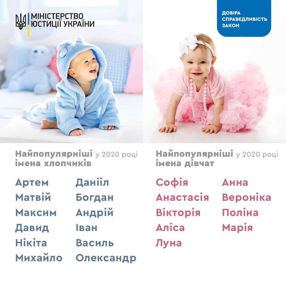 інфографіка імена дітей 2020