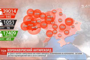 Приближаемся к тысяче за сутки: в Украине зафиксирован новый коронавирусний антирекорд