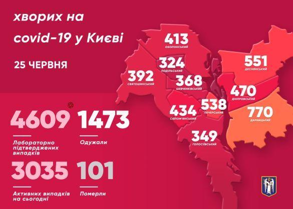 Коронавірус у Києві. Статистика з усіх районів