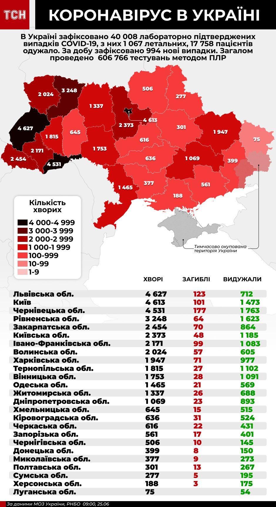 коронавірус інфографіка 25 червня