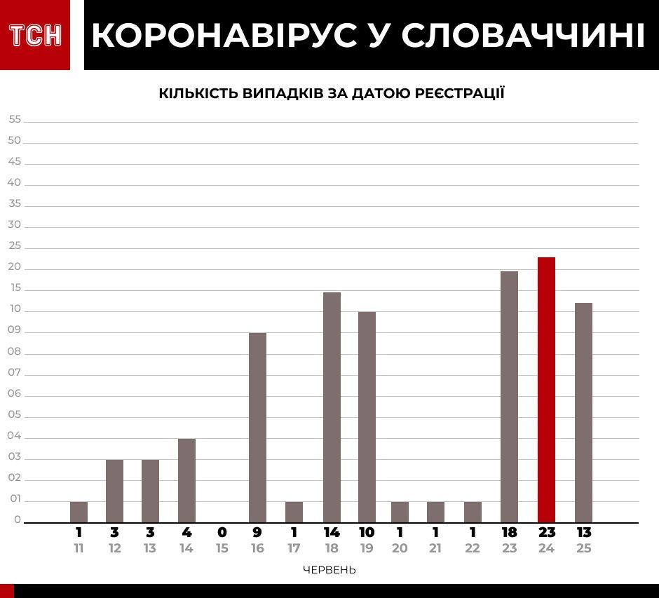 Коронавірус у країнах-сусідах інфографіка_1