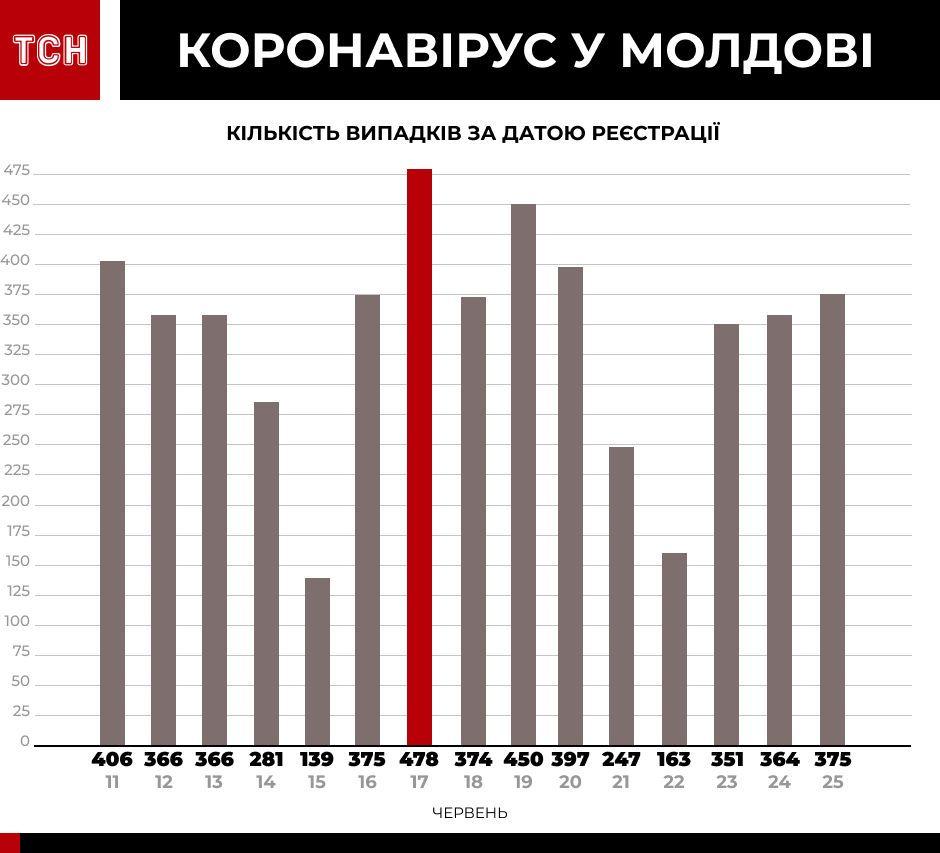 Коронавірус у країнах-сусідах інфографіка_7