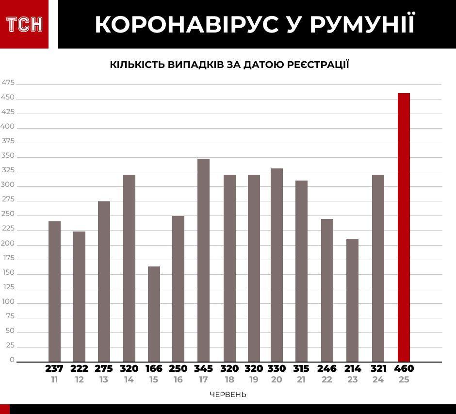 Коронавірус у країнах-сусідах інфографіка_3
