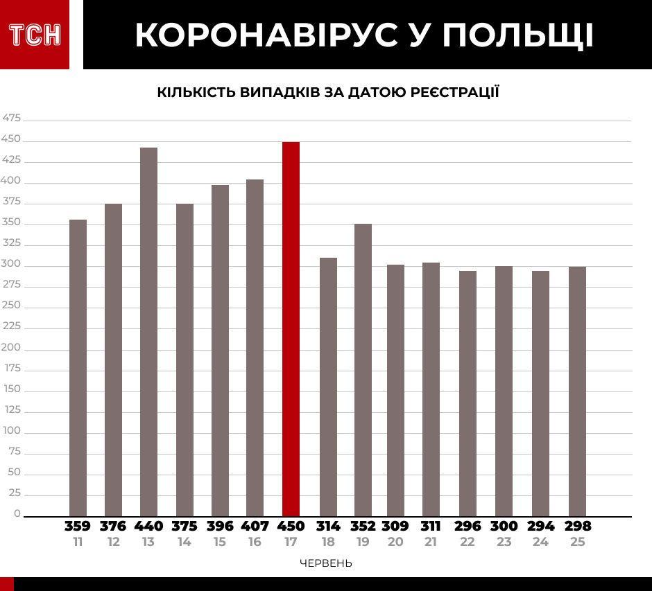 Коронавірус у країнах-сусідах інфографіка_4
