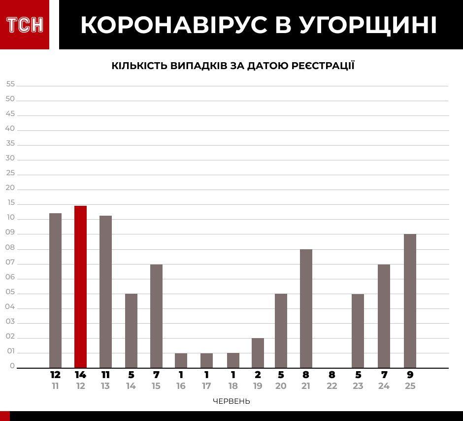 Коронавірус у країнах-сусідах інфографіка_2
