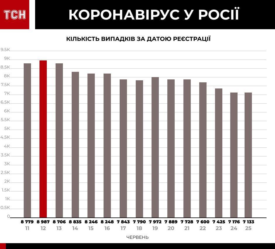 Коронавірус у країнах-сусідах інфографіка_5
