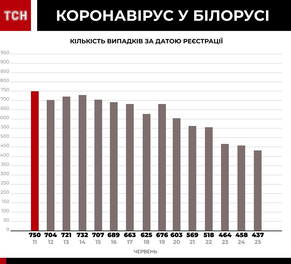 Коронавірус у країнах-сусідах інфографіка_6