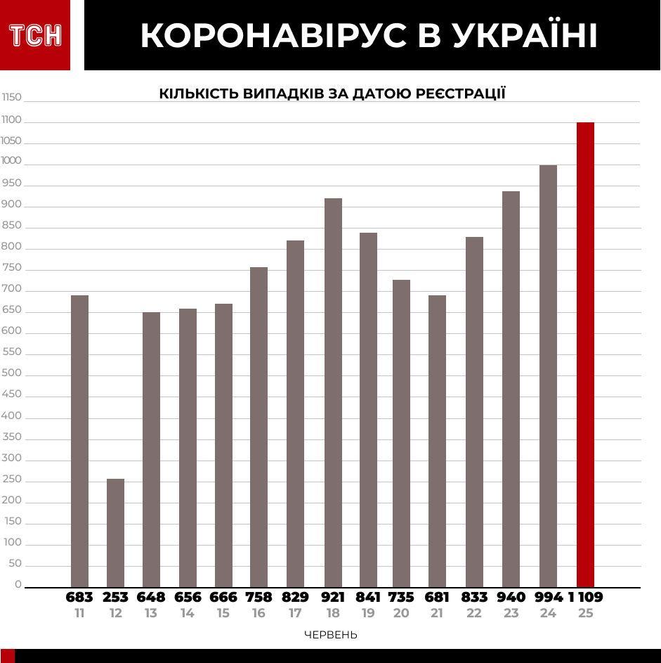 Коронавірус у країнах-сусідах інфографіка_8
