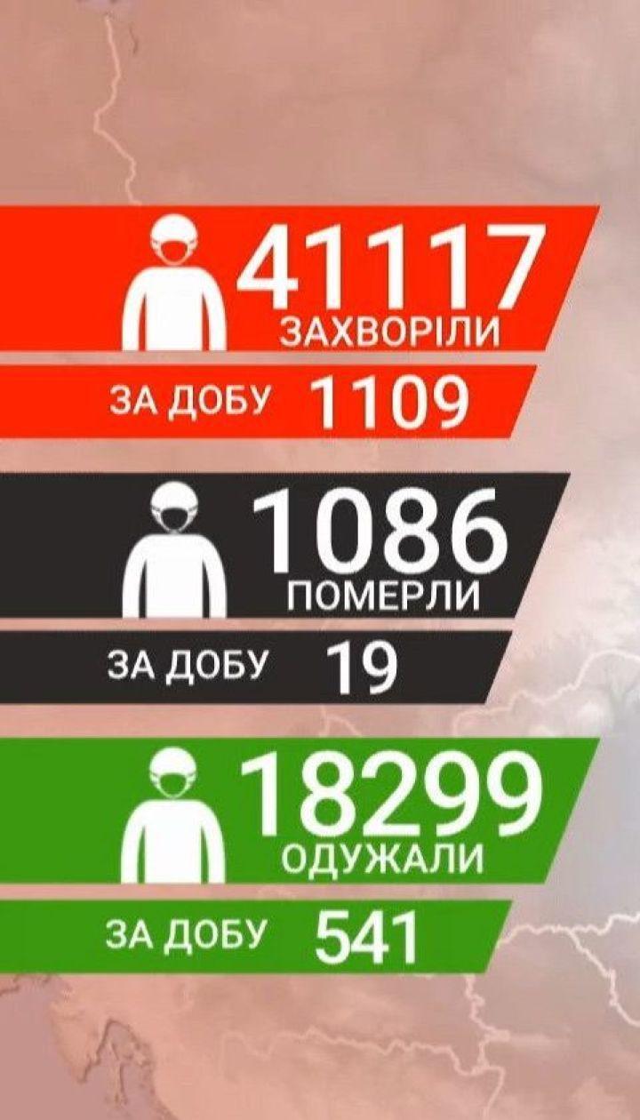 За даними МОЗу, в Україні 1109 нових інфікованих коронавірусом
