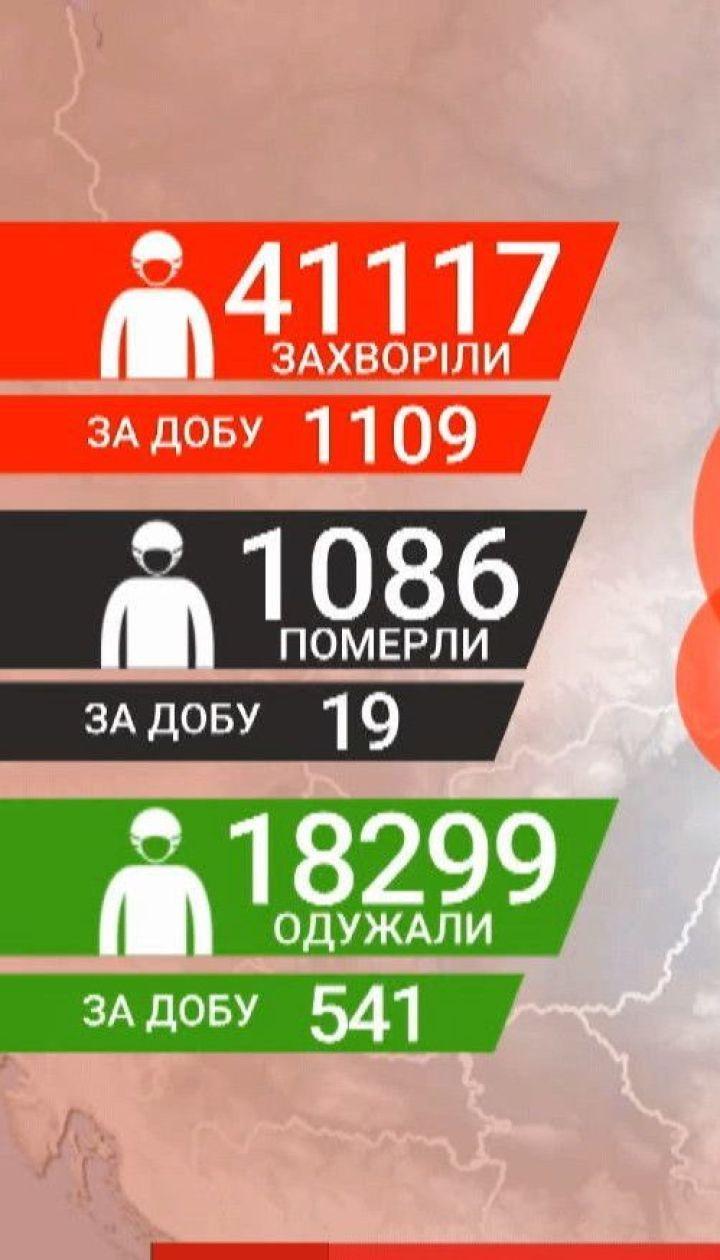 Україна знову встановлює коронавірусний антирекорд - 1109 випадків за добу