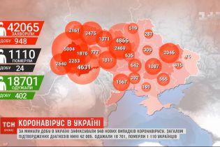 Україна потрапила до списку ВООЗ як країна із високими темпами поширення COVID-19