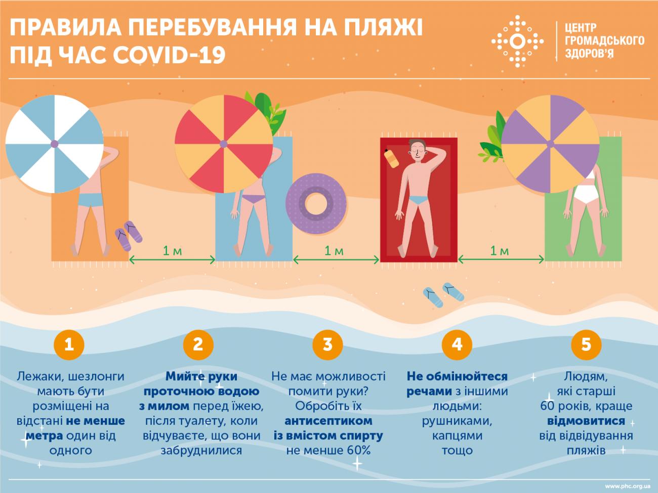 Правила купання на пляжі