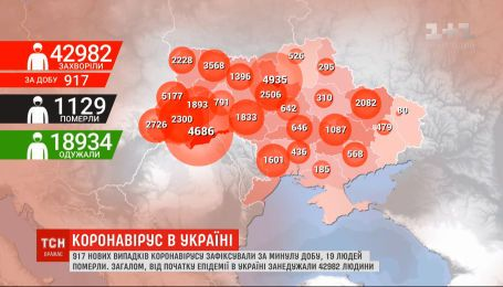 Коронавірус в Україні не збавляє обертів: 917 нових випадків зараження
