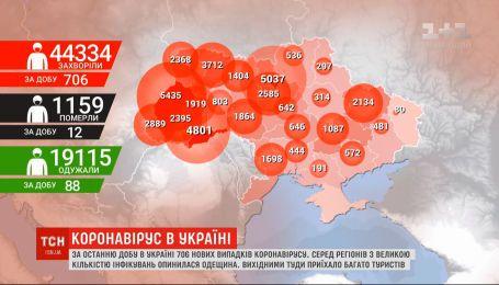 Коронавірусна статистика: в Україні 706 нових інфікованих COVID-19