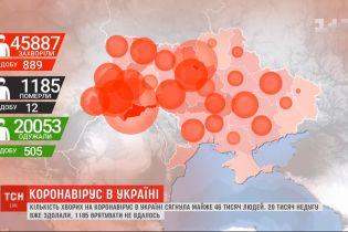 Статистика коронавірусу: в Україні за добу 889 нових заражених