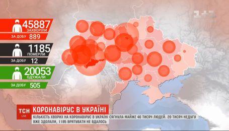 Статистика коронавируса: в Украине за сутки 889 новых зараженных