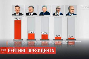 Рейтинг: Зеленський залишається лідером симпатій українців
