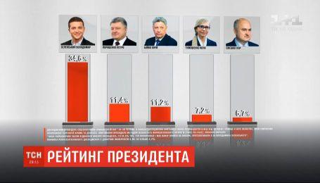Рейтинг: Зеленский остается лидером симпатий украинцев