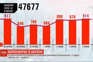 Статистика коронавируса: в Украине 914 новых случаев инфицирования
