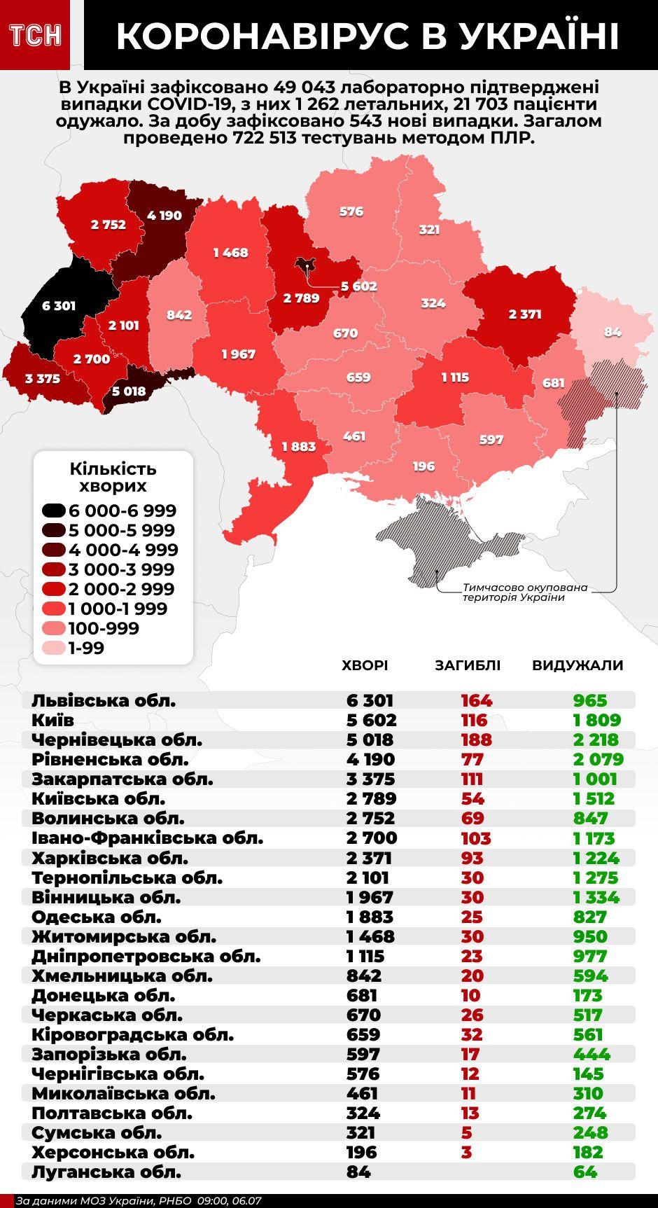 Коронавірус в Україні - інфографіка станом на 6 липня