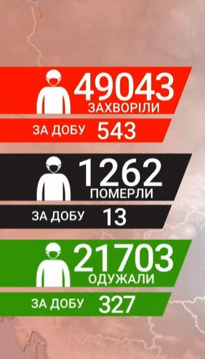 Статистика МОЗ: кількість діагнозів коронавірусу в Україні впритул наблизилася до 50 тисяч