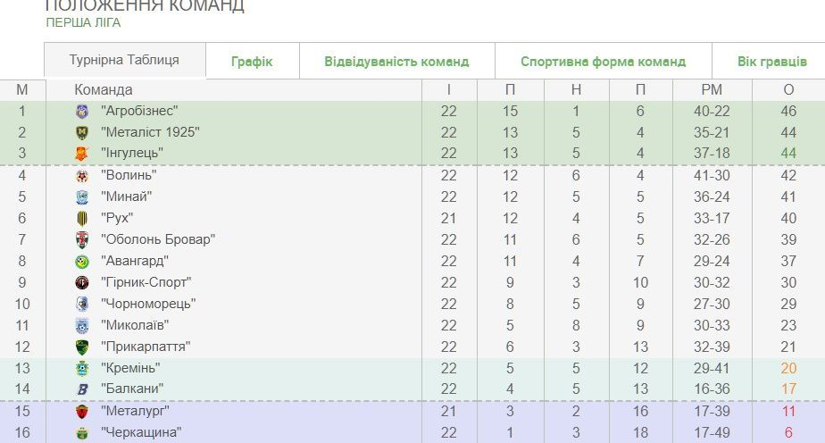 Перша ліга таблиця після 22 туру