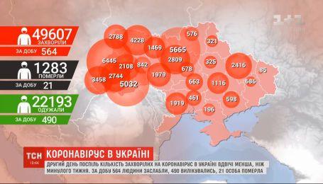 Пандемія в Україні: у владі заявили про стабілізацію ситуації з коронавірусом