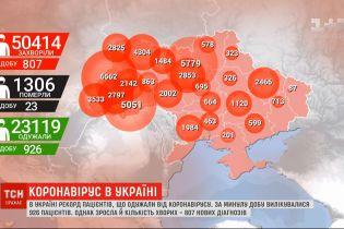 Позитивний рекорд: в Україні за добу від COVID-19 вилікувалися 926 пацієнтів
