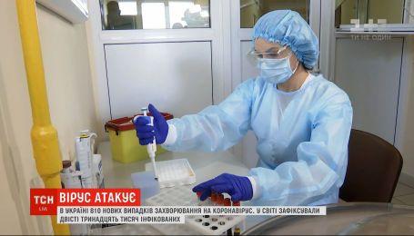 Коронавірусна пандемія: у світі напередодні зафіксували понад 213 тисяч випадків інфікування