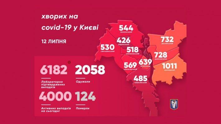 Статистика Київі