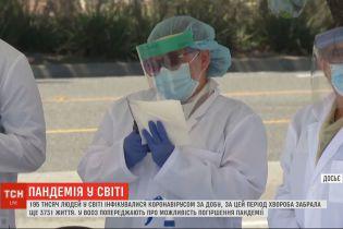 195 тысяч инфицированных в сутки - в мире не утихает эпидемия коронавируса