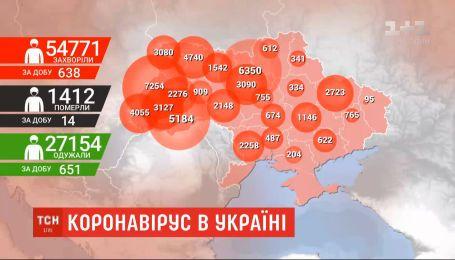 У шести областях України не виявили жодного нового випадку коронавірусу