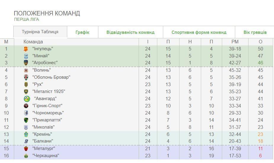 перша ліга таблиця після 24 турів