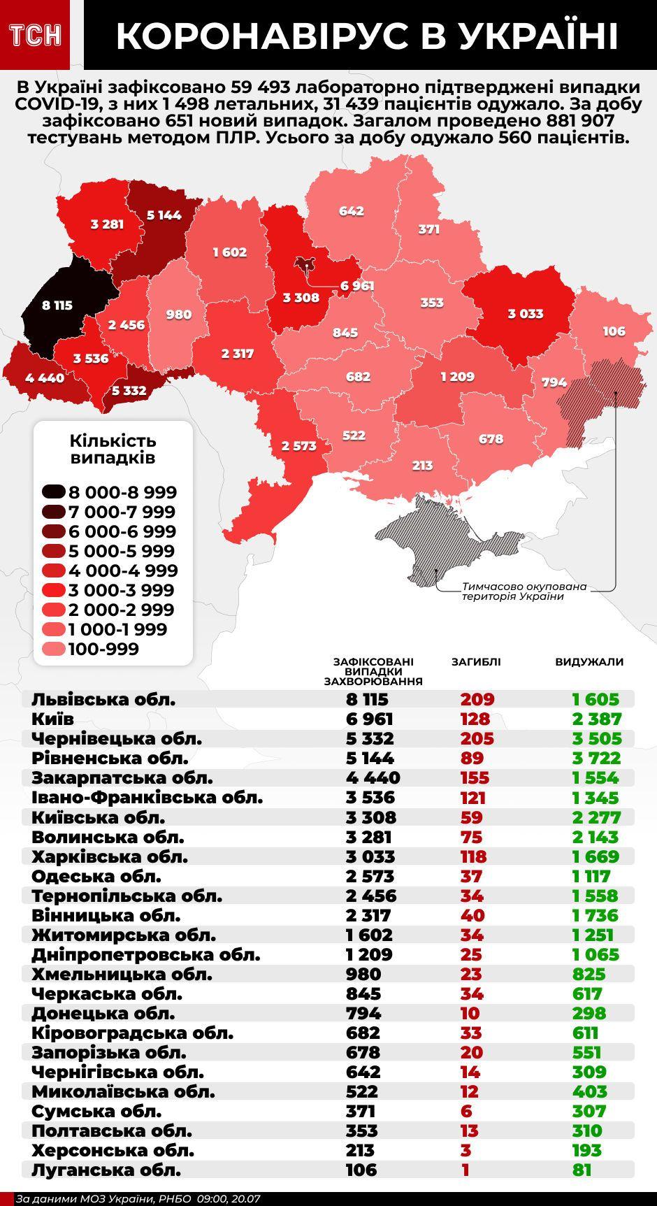Коронавірус в Україні - інфографіка станом на 20 липня