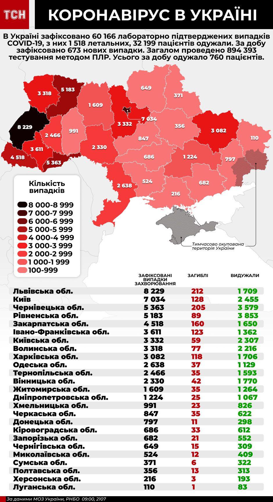коронавірус інфографіка 21 липня