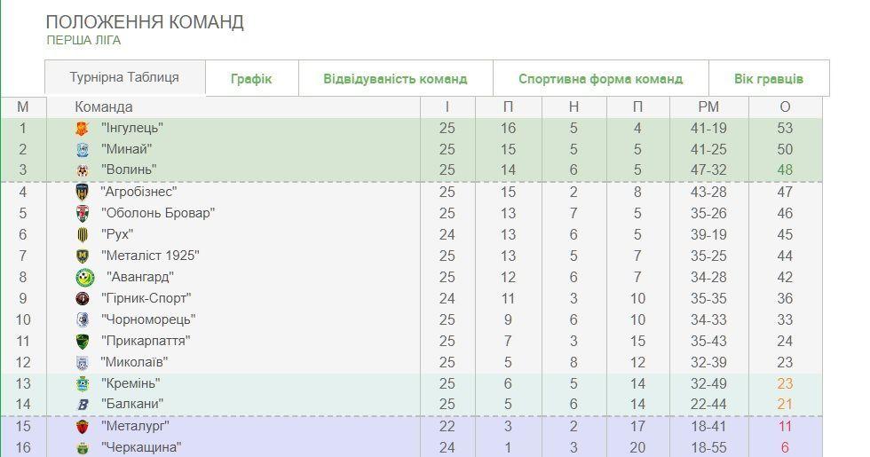 Перша ліга таблиця після 25 туру