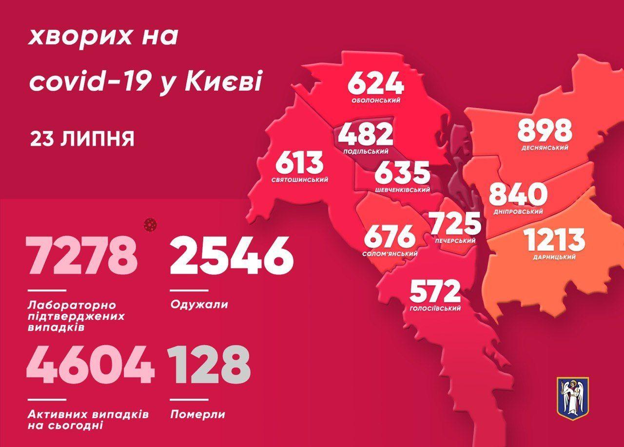 Коронавірус у Києві 23 липня_інфографіка