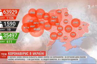 Почти антирекорд: в Украине зафиксировали 1106 новых инфицированных коронавирусом
