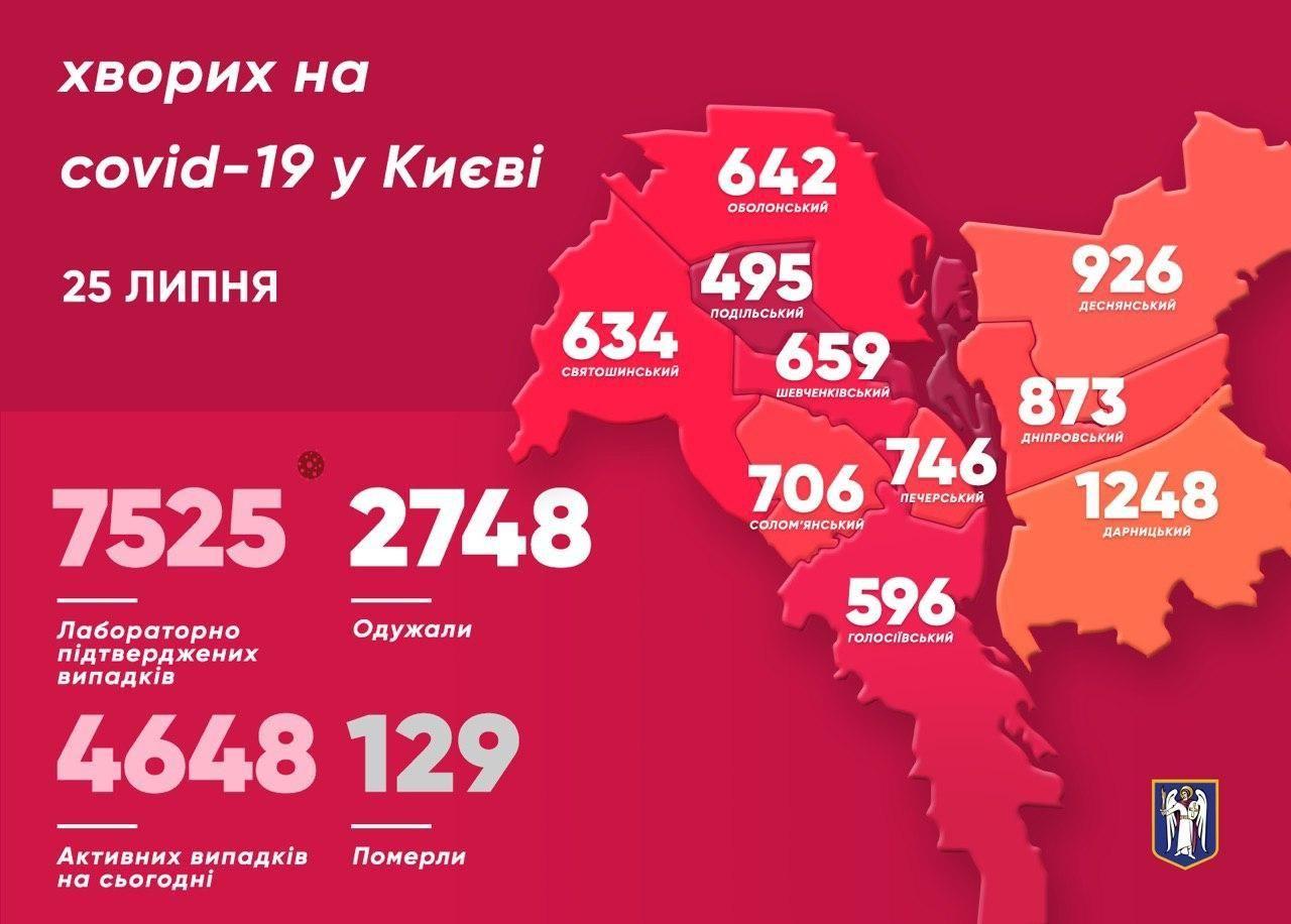 Коронавірус у Києві станом на 26 липня