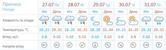 Погода 27 липня