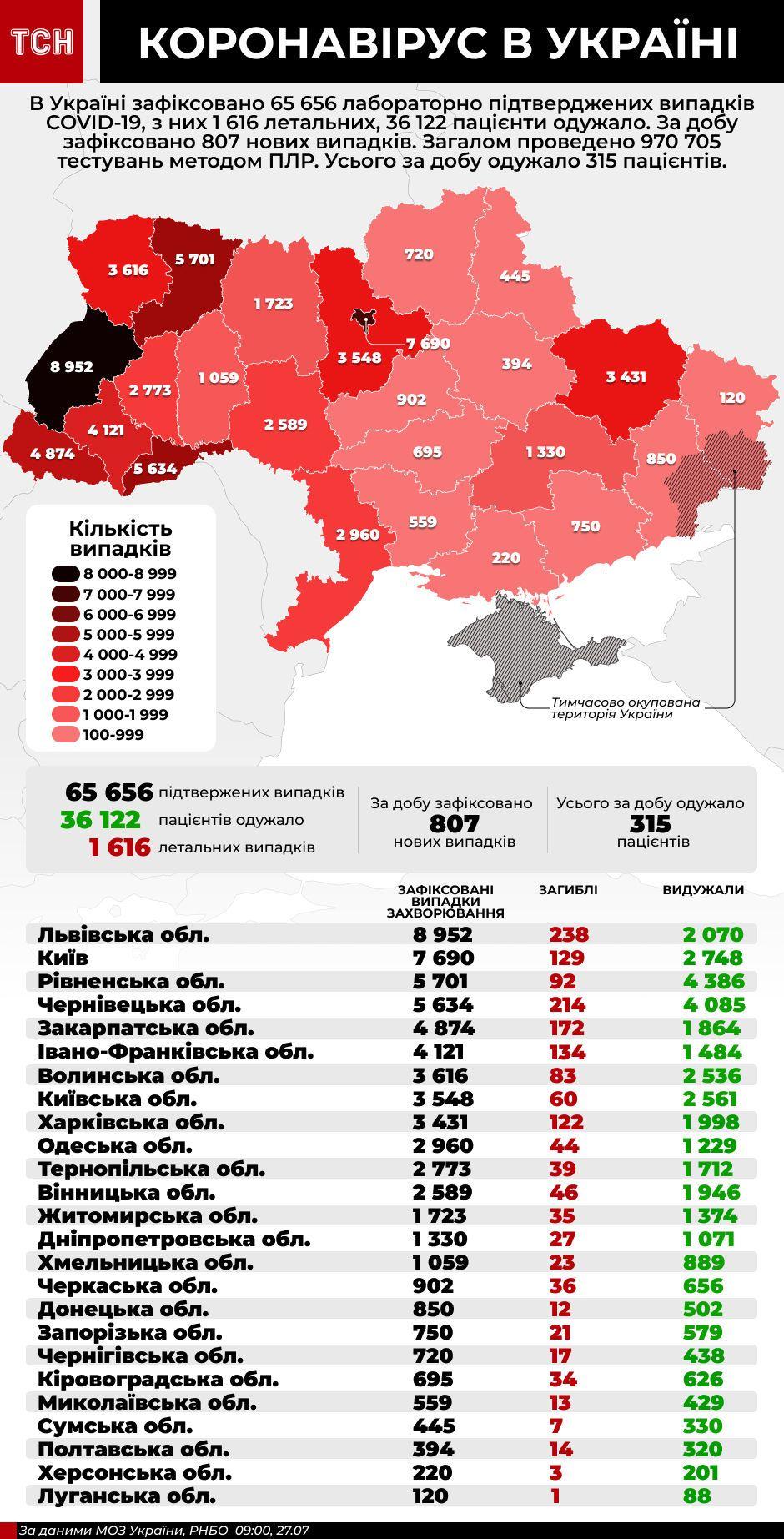 Коронавірус в Україні - інфографіка станом на 27 липня