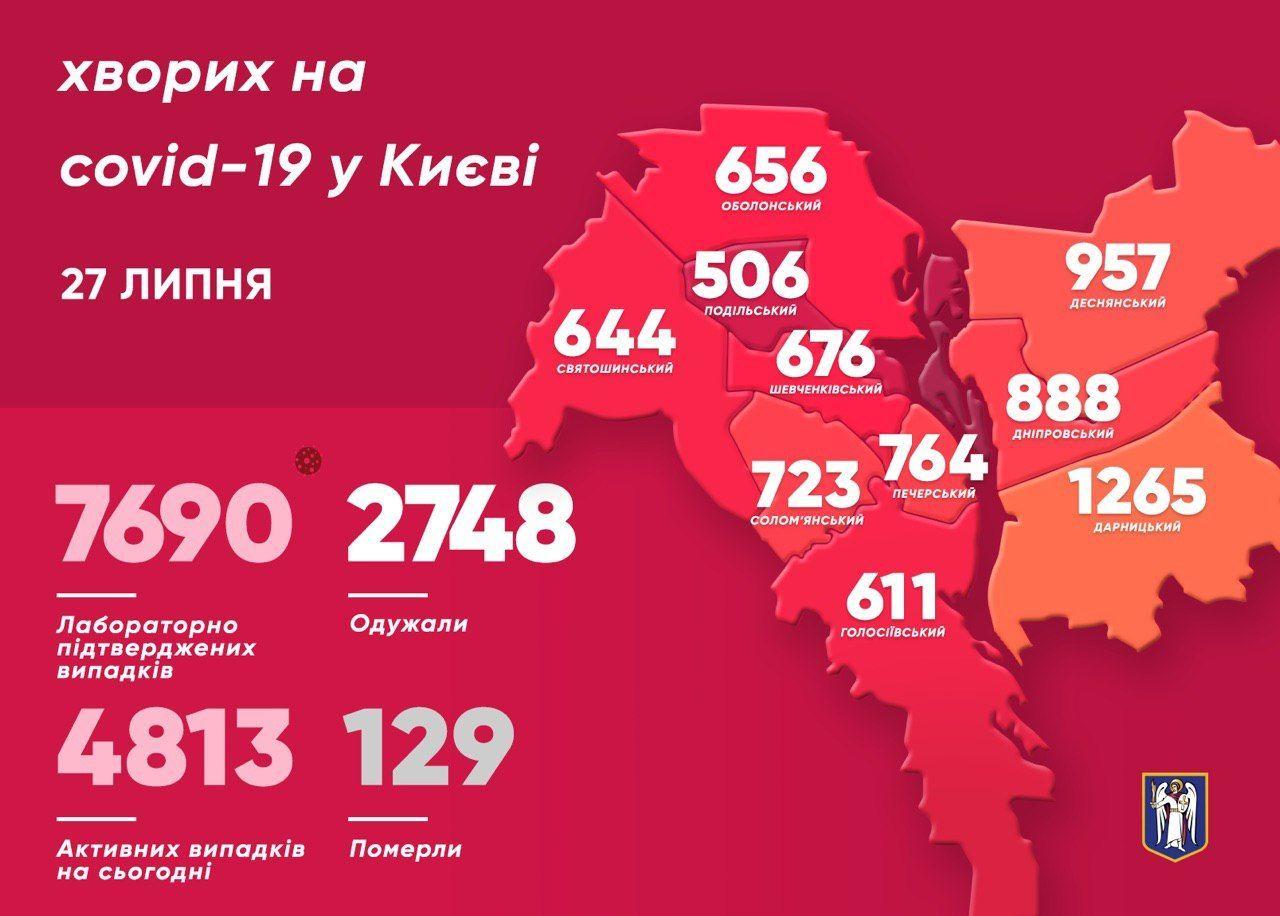 Коронавірусна статистика_Київ_28 липня_інфографіка