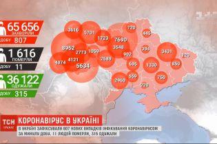 Коронавірус в Україні: за останню добу зафіксували 807 нових випадків інфікування