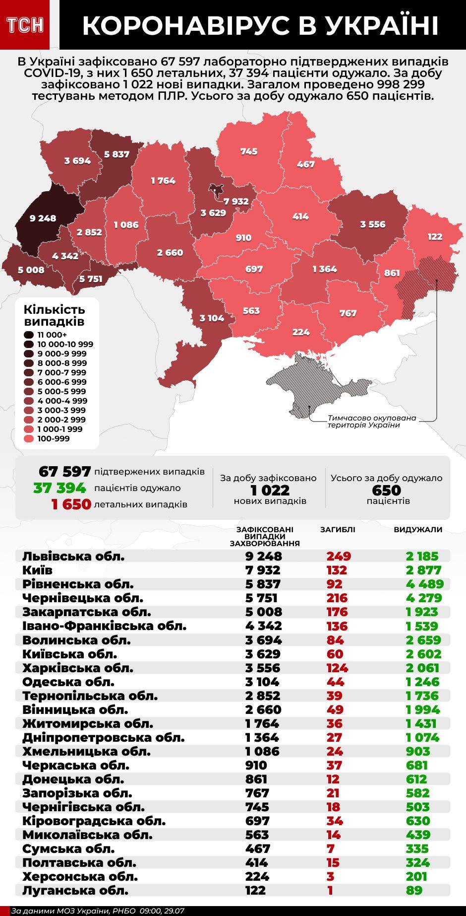 Коронавірус в Україні - інфографіка станом на 29 липня