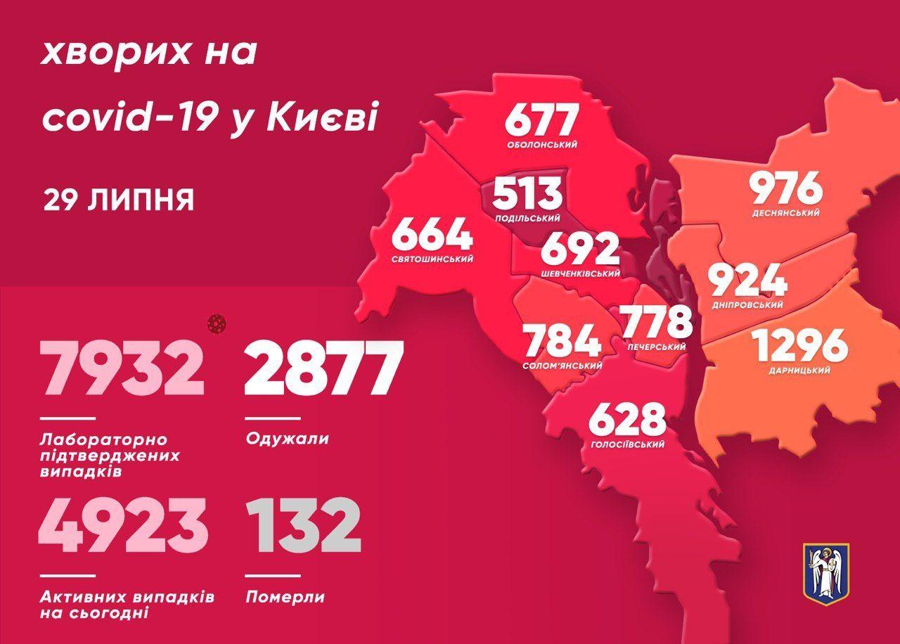 Коронавірусна статистика у Києві за 29 липня_інфографіка